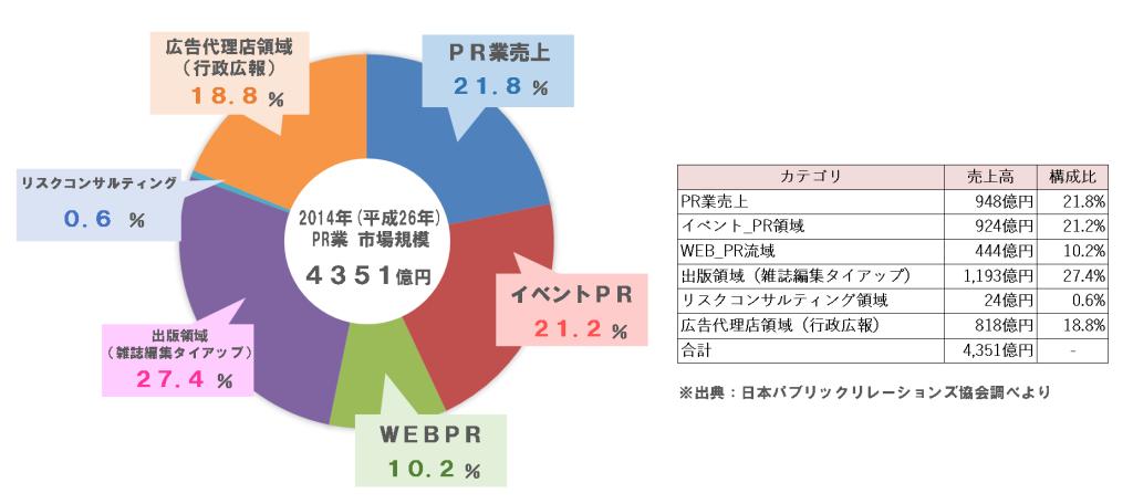 日本のPR業界の市場規模は?