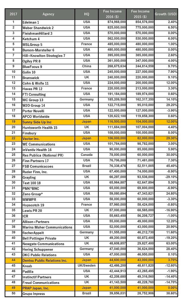 GLOBAL TOP 250 PR FIRMS 2018