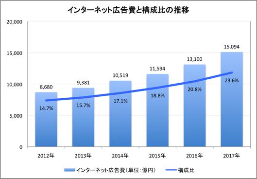 インターネット広告市場の成長