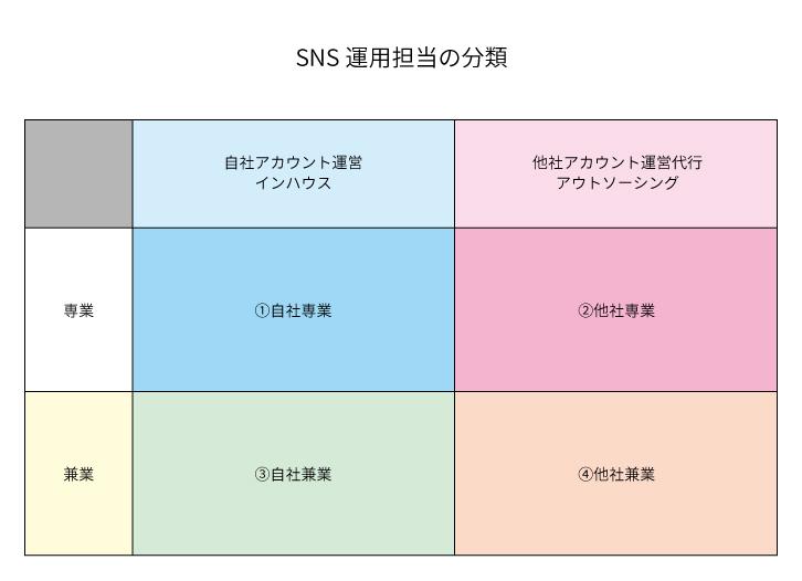 SNS運用担当者の分類