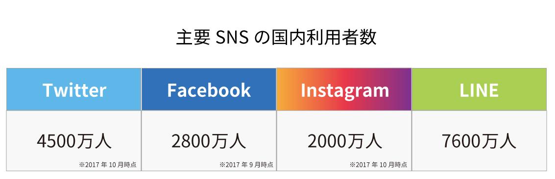 主要SNS(Twitter、Facebook、Instagram、LINE)の国内利用者数