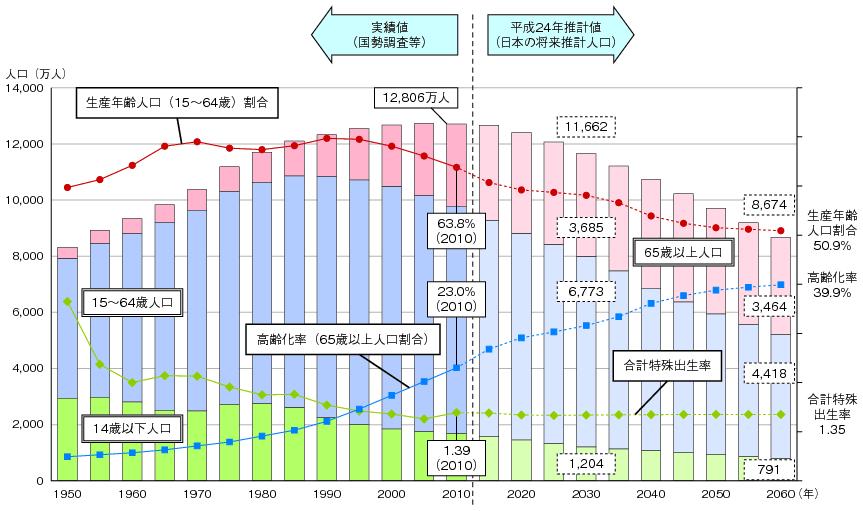 (出典)総務省「国勢調査」及び「人口推計」、国立社会保障・人口問題研究所「日本の将来推計人口(平成24年1月推計):出生中位・死亡中位推計」(各年10月1日現在人口)、厚生労働省「人口動態統計」