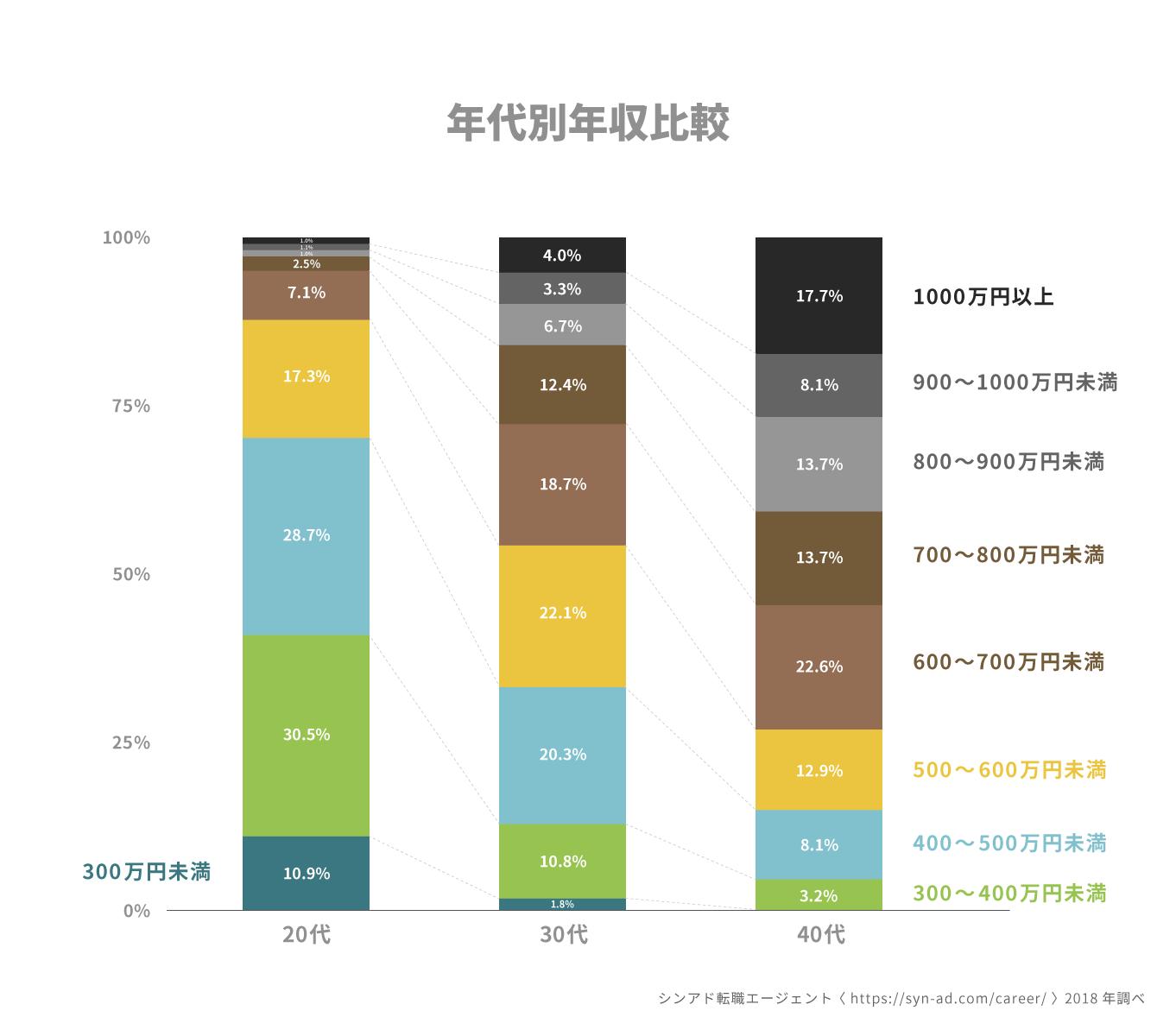 シンアド転職エージェント登録者の年代別年収比較表