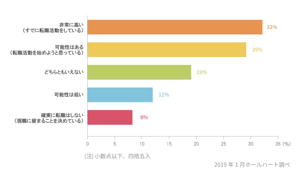 2019年の転職可能性グラフ