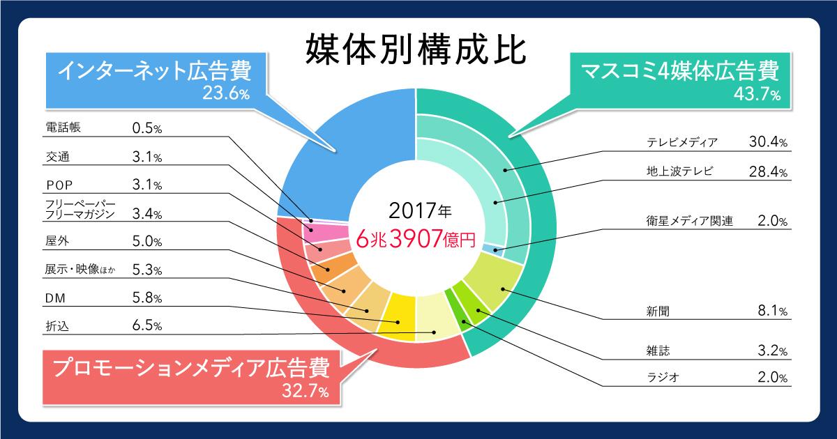2018年 「2017年 日本の広告費」 電通調べ