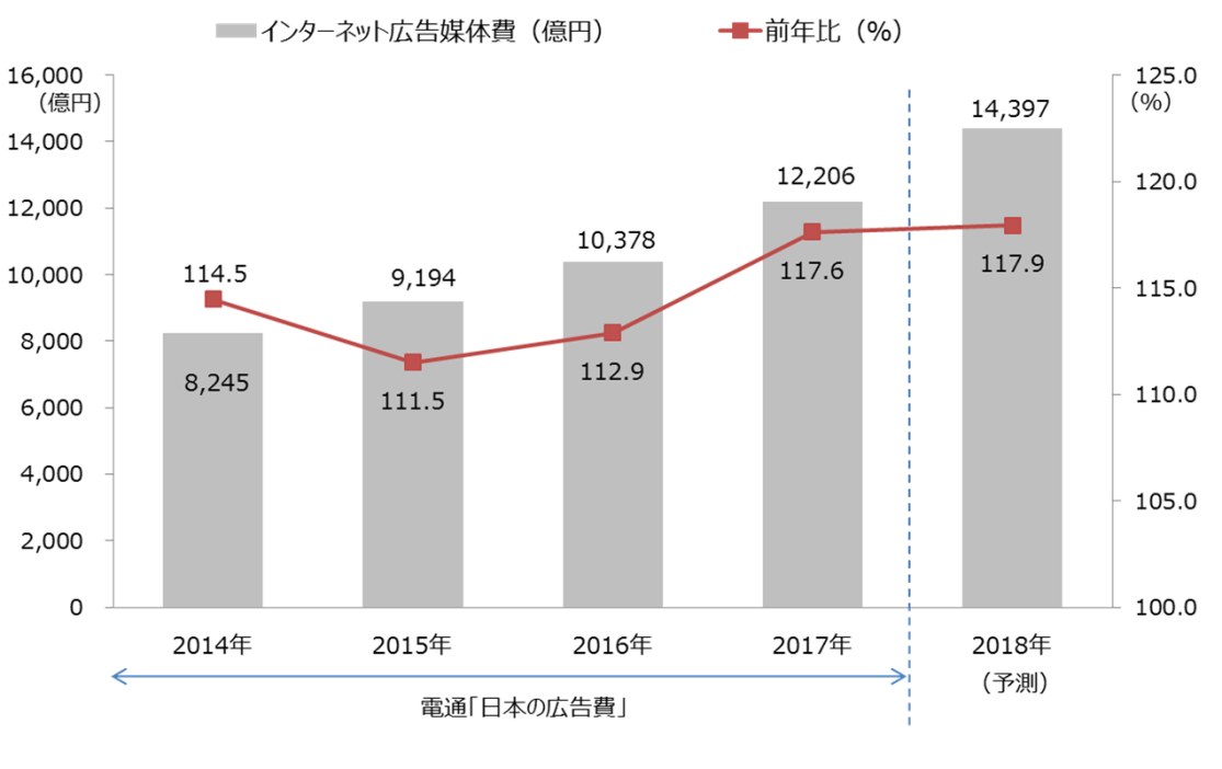 2017年インターネット広告媒体費 全体額推移(予測) D2C調べ