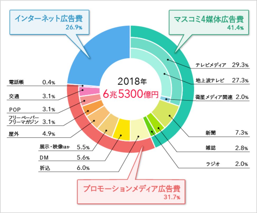 2018年の媒体別構成比