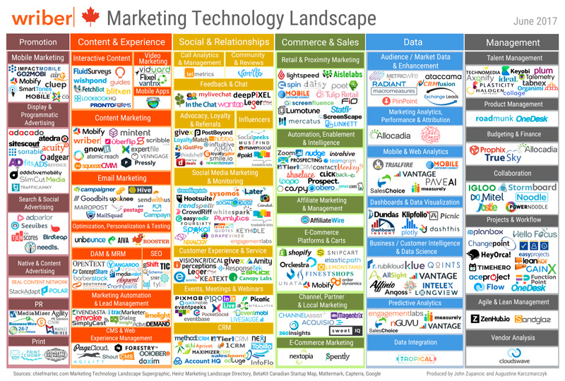 2017-Wriber-Marketing-Technology-Landscape-2