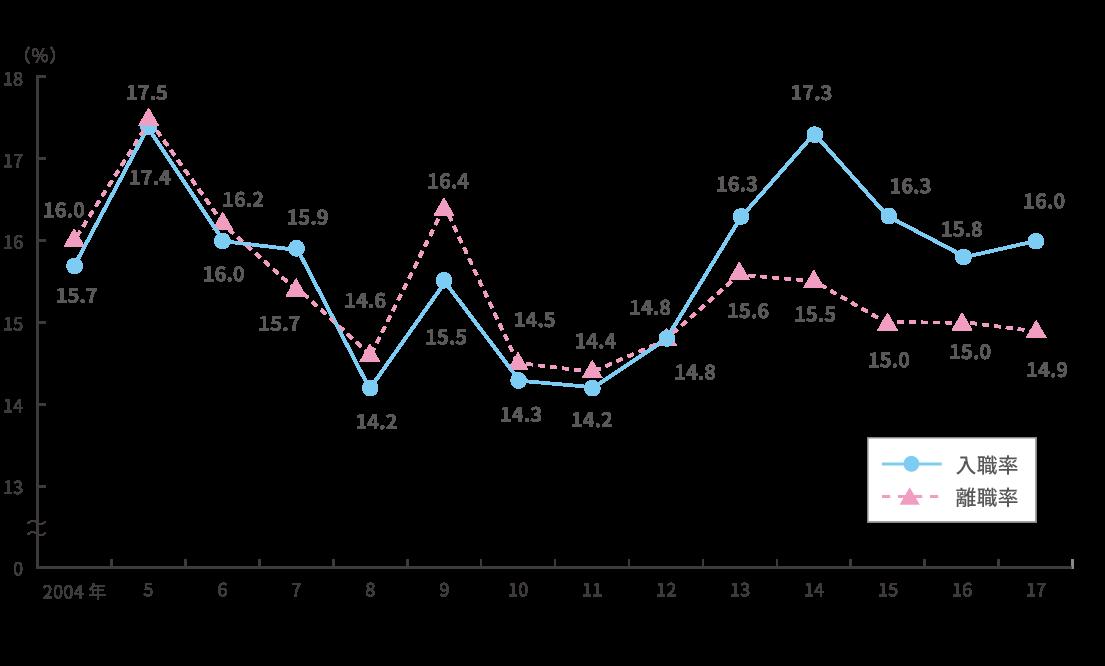 厚生労働省「平成29年雇用動向調査結果の概況」より